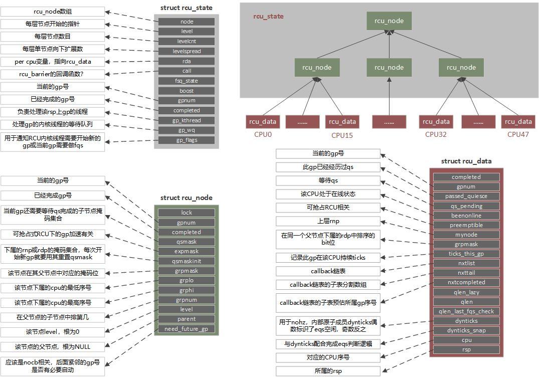 RCU树形结构